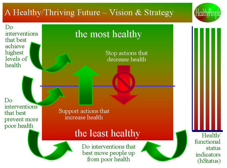 HealthePeople - Vision and Strategy